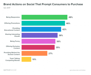 Brand-social-actions