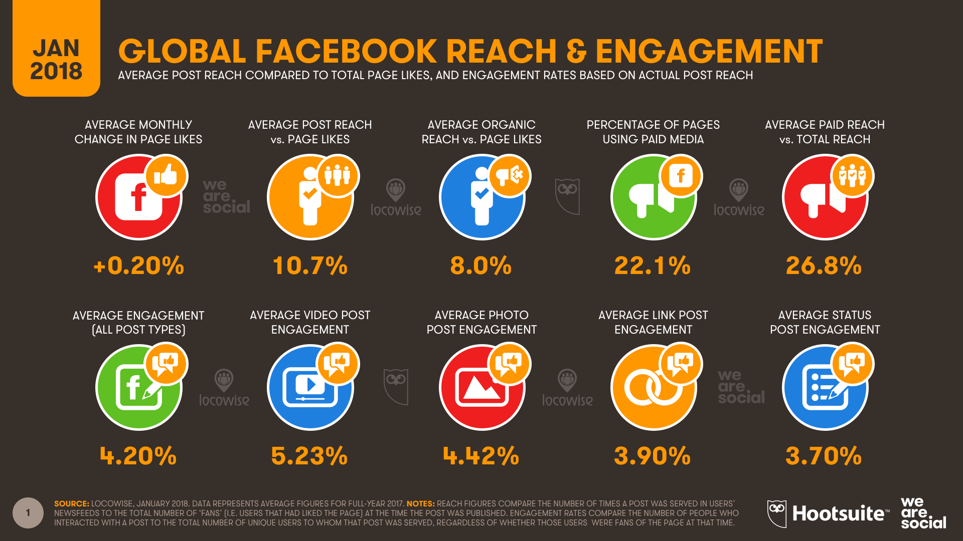 Digital In 2018 015 Facebook Reach Engagement Art Net